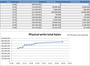 Physical write total bytes Example for statistic values